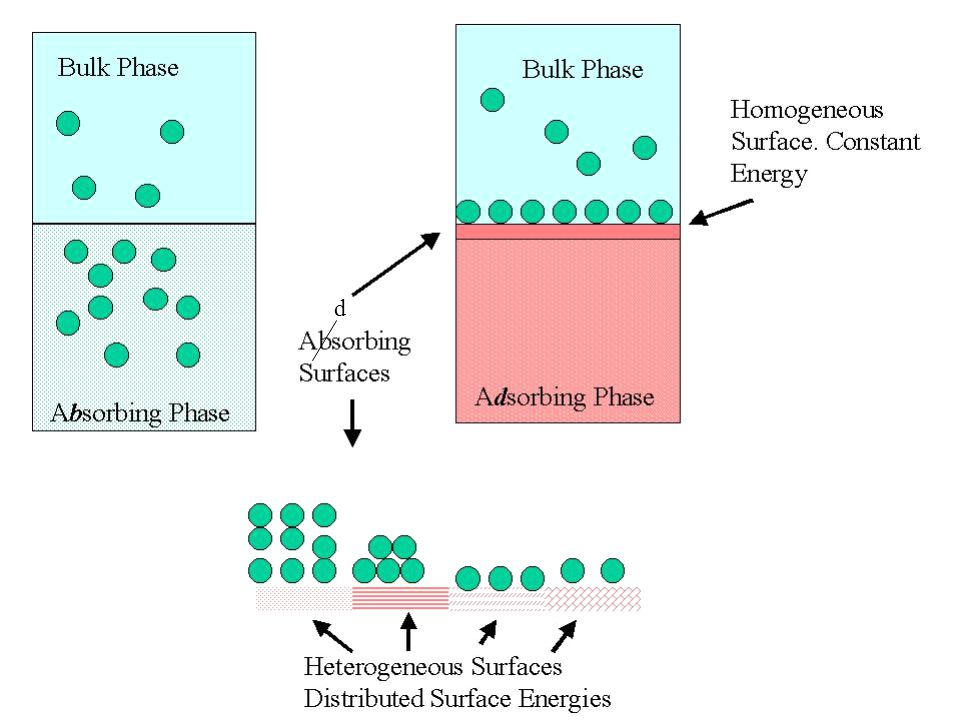  pada absorpsi : molekul zat tidak hanya ditahan di permukaan tetapi menembus masuk dan terdistribusi (tersebar) ke seluruh bagian materi (padat atau cair).
