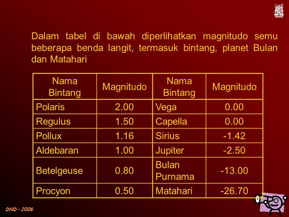 DND - 2006 Nama Bintang Magnitudo Nama Bintang Magnitudo Polaris2.00Vega0.00 Regulus1.50Capella0.00 Pollux1.16Sirius-1.42 Aldebaran1.00Jupiter-2.50 Be