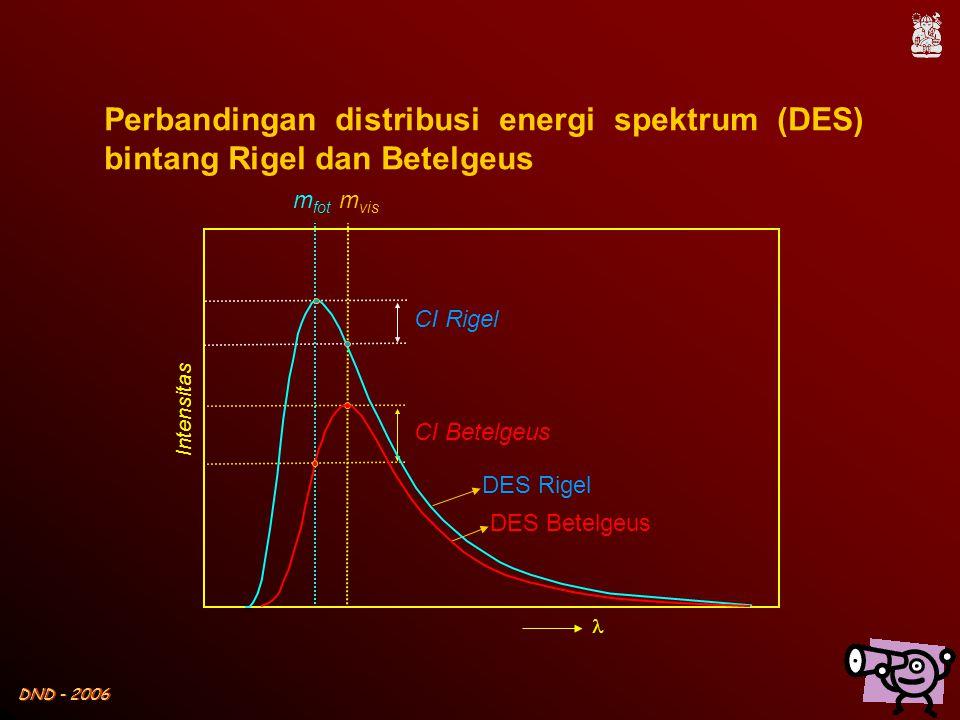 DND - 2006  Intensitas Perbandingan distribusi energi spektrum (DES) bintang Rigel dan Betelgeus CI Betelgeus m fot m vis DES Betelgeus DES Rigel CI