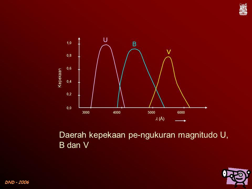 DND - 2006 Daerah kepekaan pe-ngukuran magnitudo U, B dan V 0,0 1,0 0,8 0,6 0,4 0,2 300040005000 6000 Kepekaan  (Å) U B V