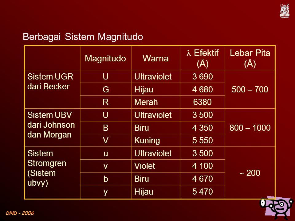 DND - 2006 MagnitudoWarna  Efektif (Å) Lebar Pita (Å) Sistem UGR dari Becker UUltraviolet3 690 500 – 700 GHijau4 680 RMerah6380 Sistem UBV dari Johns