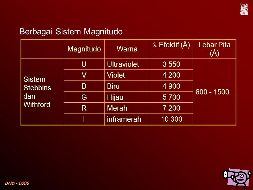 DND - 2006 MagnitudoWarna  Efektif (Å) Lebar Pita (Å) Sistem Stebbins dan Withford UUltraviolet3 550 600 - 1500 VViolet4 200 BBiru4 900 GHijau5 700 R