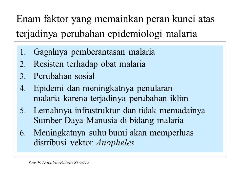 Enam faktor yang memainkan peran kunci atas terjadinya perubahan epidemiologi malaria 1. Gagalnya pemberantasan malaria 2. Resisten terhadap obat mala