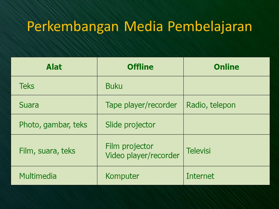 Perkembangan Media Pembelajaran AlatOfflineOnline TeksBuku SuaraTape player/recorderRadio, telepon Photo, gambar, teksSlide projector Film, suara, teks Film projector Video player/recorder Televisi MultimediaKomputerInternet