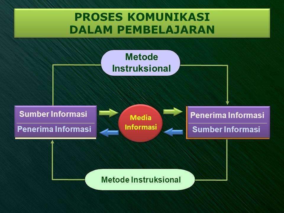 Interactive Multimedia Instructional (IMMI)  Integrasi berbagai media(seperti media teks (papan tulis), audio, video,) ke dalam satu jenis media interaktif.