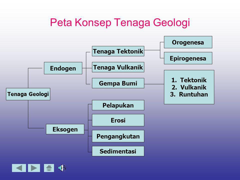 Apa Tenaga Endogen dan Eksogen ? TT enaga Endogen a dalah tenaga yang berasal dari dalam bumi yang terdiri dari : tektonik, vulkanik dan seisme.  T