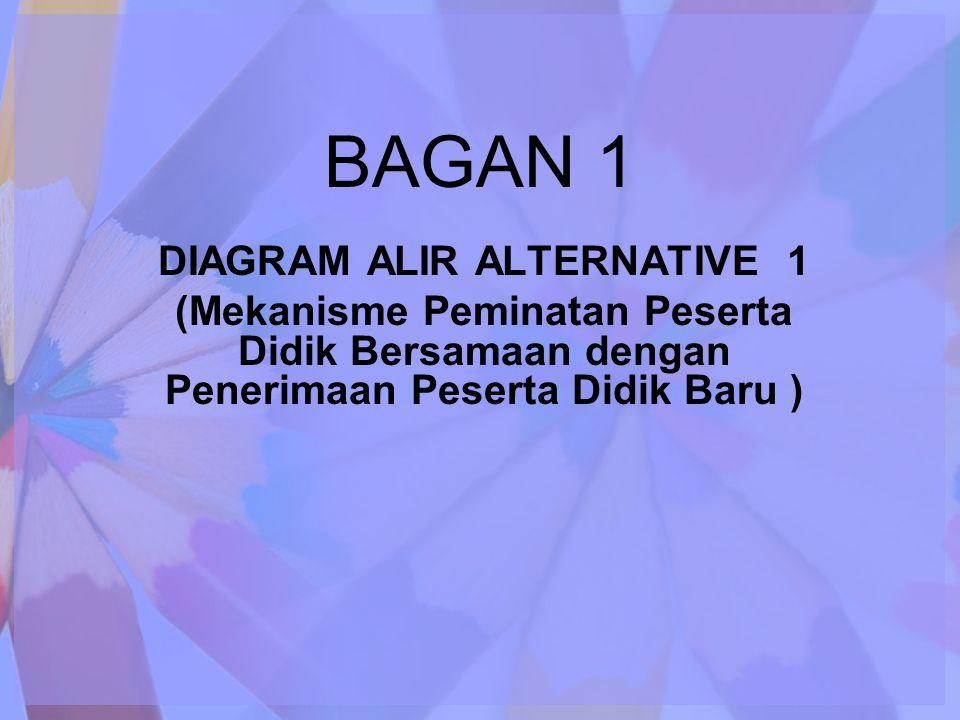 BAGAN 1 DIAGRAM ALIR ALTERNATIVE 1 (Mekanisme Peminatan Peserta Didik Bersamaan dengan Penerimaan Peserta Didik Baru )