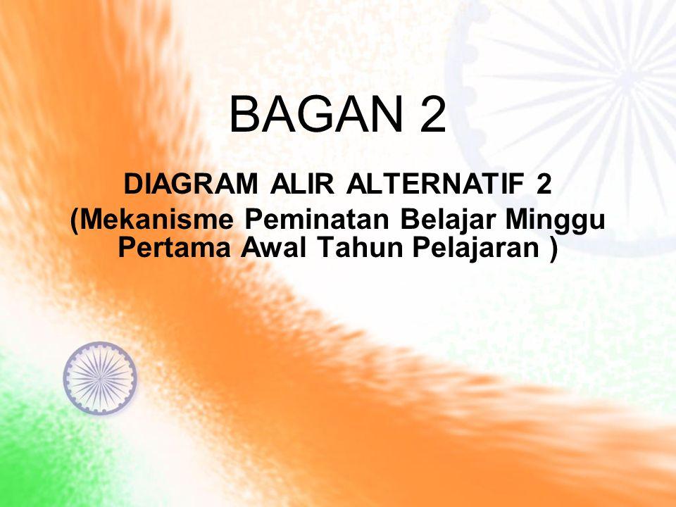 BAGAN 2 DIAGRAM ALIR ALTERNATIF 2 (Mekanisme Peminatan Belajar Minggu Pertama Awal Tahun Pelajaran )