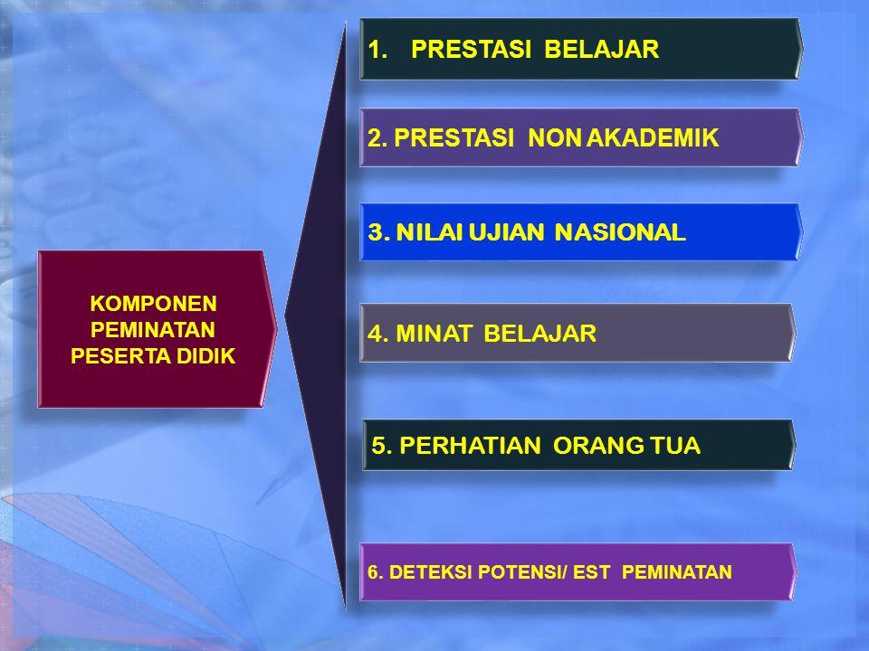 KOMPONEN PEMINATAN PESERTA DIDIK 1.PRESTASI BELAJAR 2.