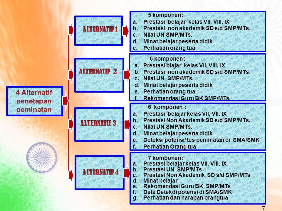 7 5 komponen : a.Prestasi belajar kelas VII, VIII, IX b.Prestasi non akademik SD s/d SMP/MTs.