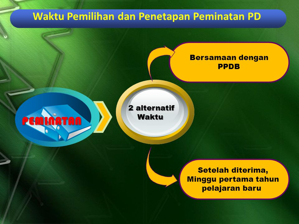 Bersamaan dengan PPDB Setelah diterima, Minggu pertama tahun pelajaran baru PEMINATAN PEMINATAN 2 alternatif Waktu Waktu Pemilihan dan Penetapan Peminatan PD
