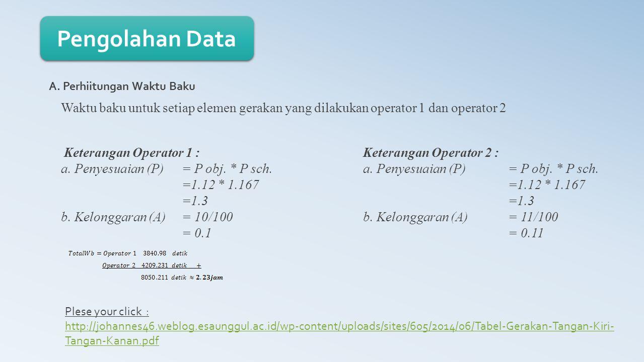 Pengolahan Data A. Perhiitungan Waktu Baku Keterangan Operator 1 : a. Penyesuaian (P)= P obj. * P sch. =1.12 * 1.167 =1.3 b. Kelonggaran (A) = 10/100
