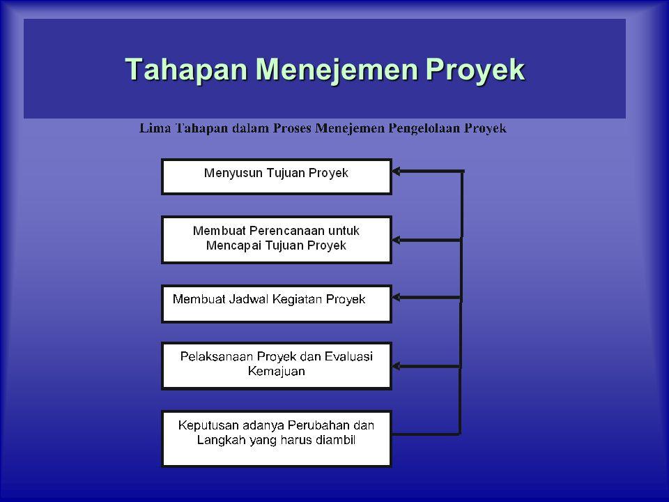 Tahapan Menejemen Proyek
