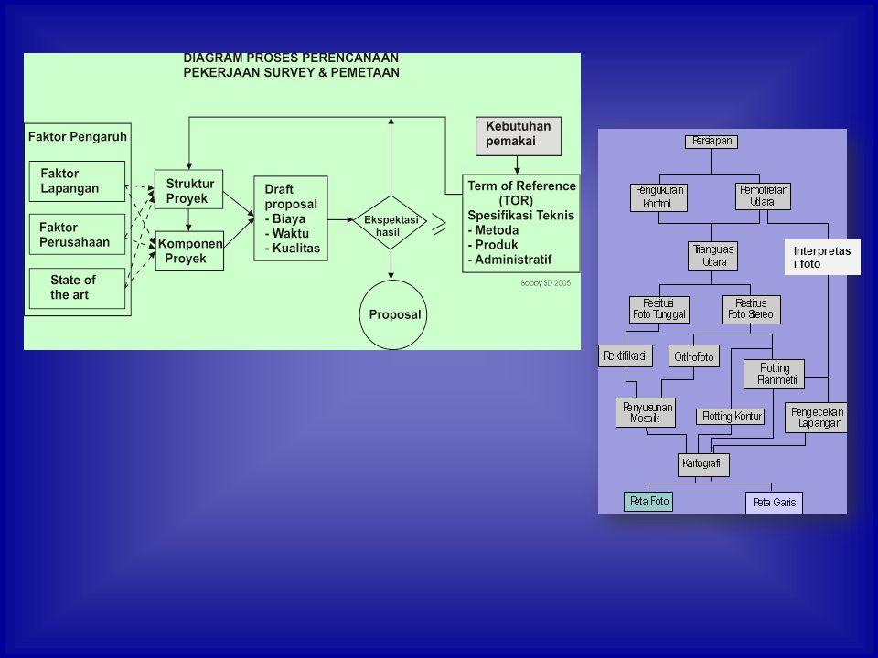 Pola blok model pada skala peta kerja (100%-OL) x 23 cm x bilangan skala foto b = bilangan skala peta kerja bilangan skala peta kerja
