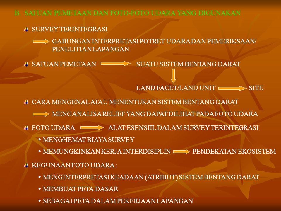 PERBEDAAN SURVEY TERINTEGRASI DENGAN MONODISIPLIN (SEKTORAL) NO. SURVEY TERINTEGRASI SURVEY MONODISIPLIN (SEKTORAL) 1. SELURUH KOMPLEKS SD DAN FAKTOR-