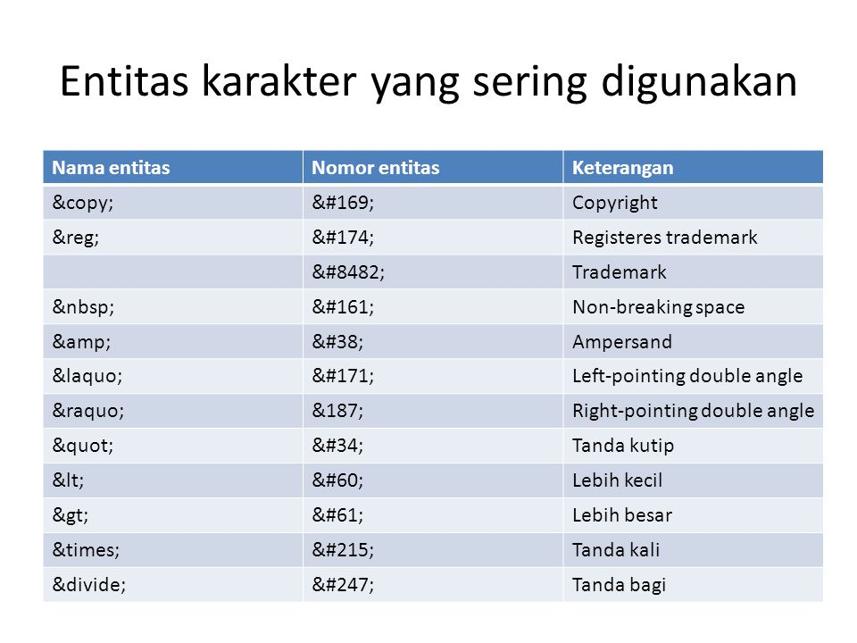 Entitas karakter yang sering digunakan Nama entitasNomor entitasKeterangan ©©Copyright ®®Registeres trademark ™Trademark ¡Non-breaking space &&Ampersand ««Left-pointing double angle »&187;Right-pointing double angle Tanda kutip <<Lebih kecil >=Lebih besar ××Tanda kali ÷÷Tanda bagi