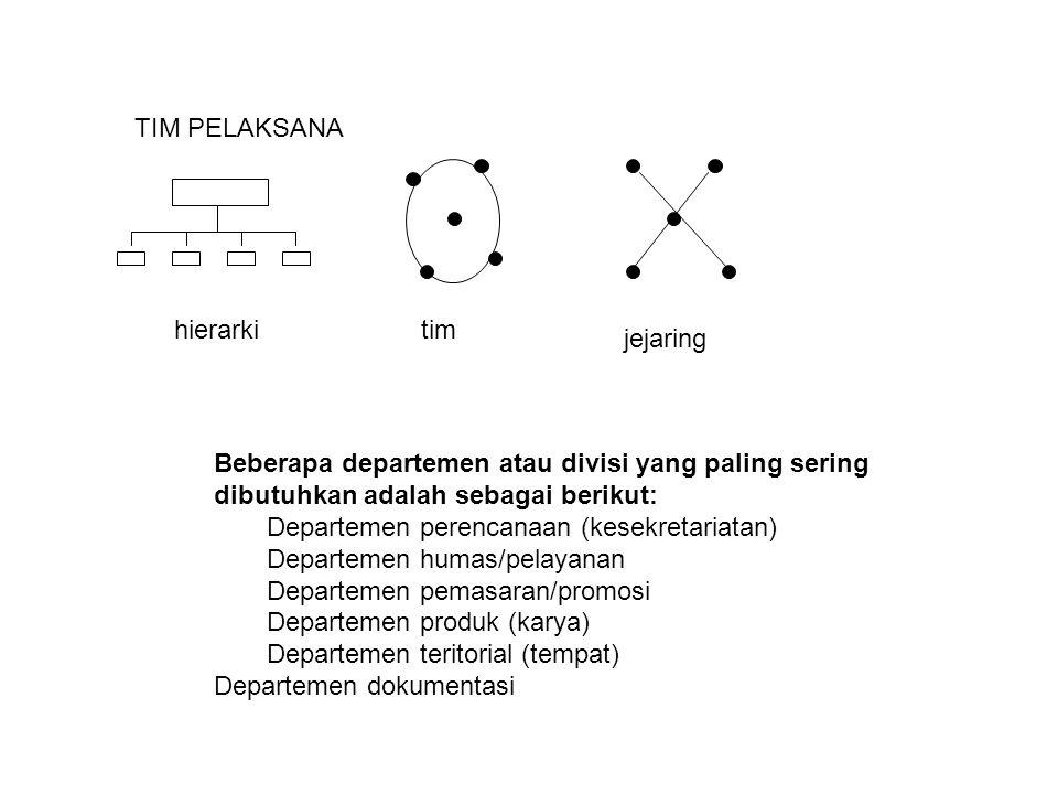 TIM PELAKSANA hierarkitim jejaring Beberapa departemen atau divisi yang paling sering dibutuhkan adalah sebagai berikut: Departemen perencanaan (kesek