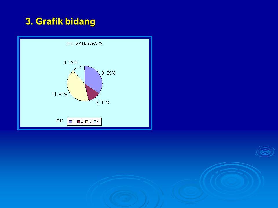 3. Grafik bidang