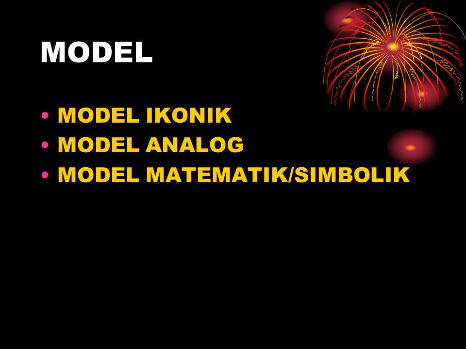 MODEL •MODEL IKONIK •MODEL ANALOG •MODEL MATEMATIK/SIMBOLIK