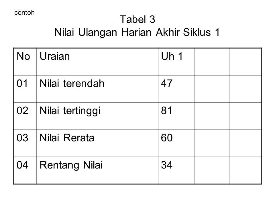 Tabel 3 Nilai Ulangan Harian Akhir Siklus 1 NoUraianUh 1 01Nilai terendah47 02Nilai tertinggi81 03Nilai Rerata60 04Rentang Nilai34 contoh