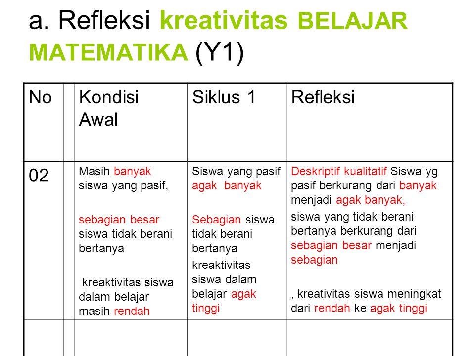a. Refleksi kreativitas BELAJAR MATEMATIKA (Y1) NoKondisi Awal Siklus 1Refleksi 02 Masih banyak siswa yang pasif, sebagian besar siswa tidak berani be
