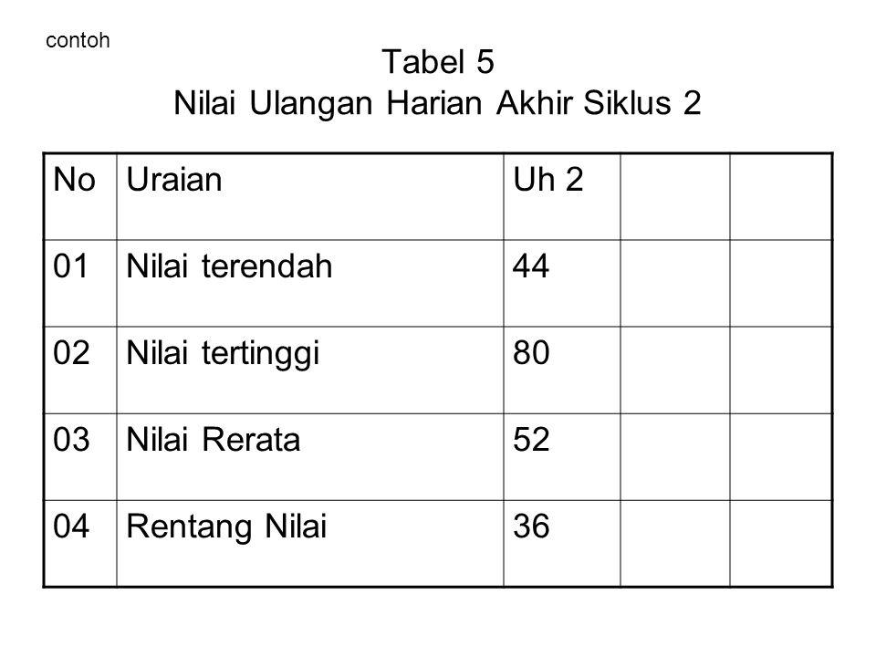 Tabel 5 Nilai Ulangan Harian Akhir Siklus 2 NoUraianUh 2 01Nilai terendah44 02Nilai tertinggi80 03Nilai Rerata52 04Rentang Nilai36 contoh