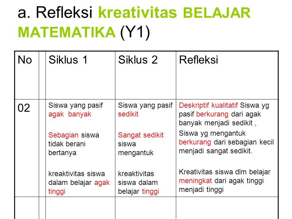 a. Refleksi kreativitas BELAJAR MATEMATIKA (Y1) NoSiklus 1Siklus 2Refleksi 02 Siswa yang pasif agak banyak Sebagian siswa tidak berani bertanya kreakt