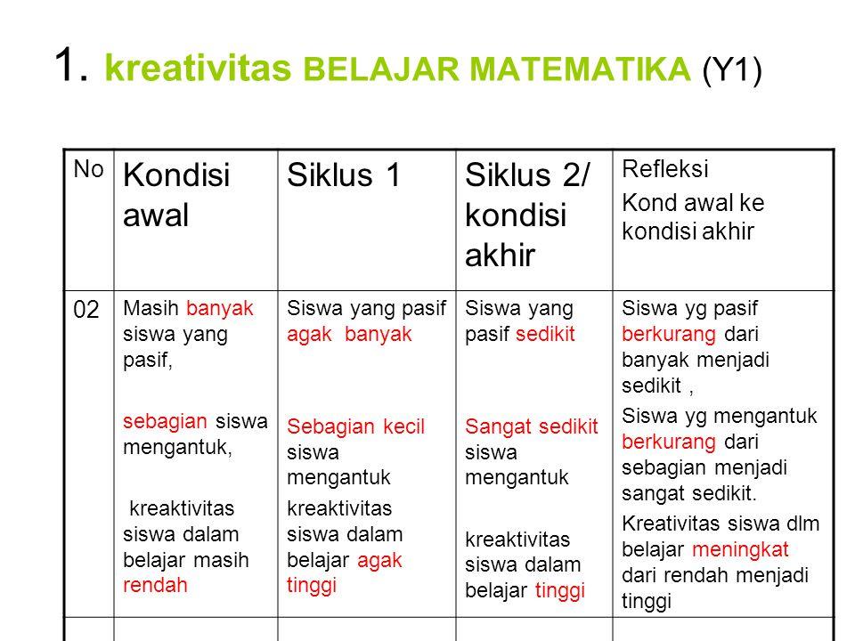 1. kreativitas BELAJAR MATEMATIKA (Y1) No Kondisi awal Siklus 1Siklus 2/ kondisi akhir Refleksi Kond awal ke kondisi akhir 02 Masih banyak siswa yang