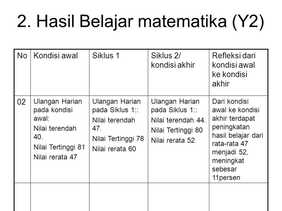 2. Hasil Belajar matematika (Y2) NoKondisi awalSiklus 1Siklus 2/ kondisi akhir Refleksi dari kondisi awal ke kondisi akhir 02 Ulangan Harian pada kond