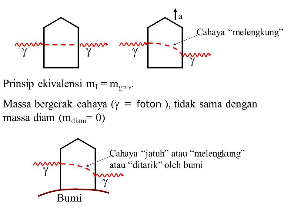   Cahaya melengkung Prinsip ekivalensi m I = m grav.