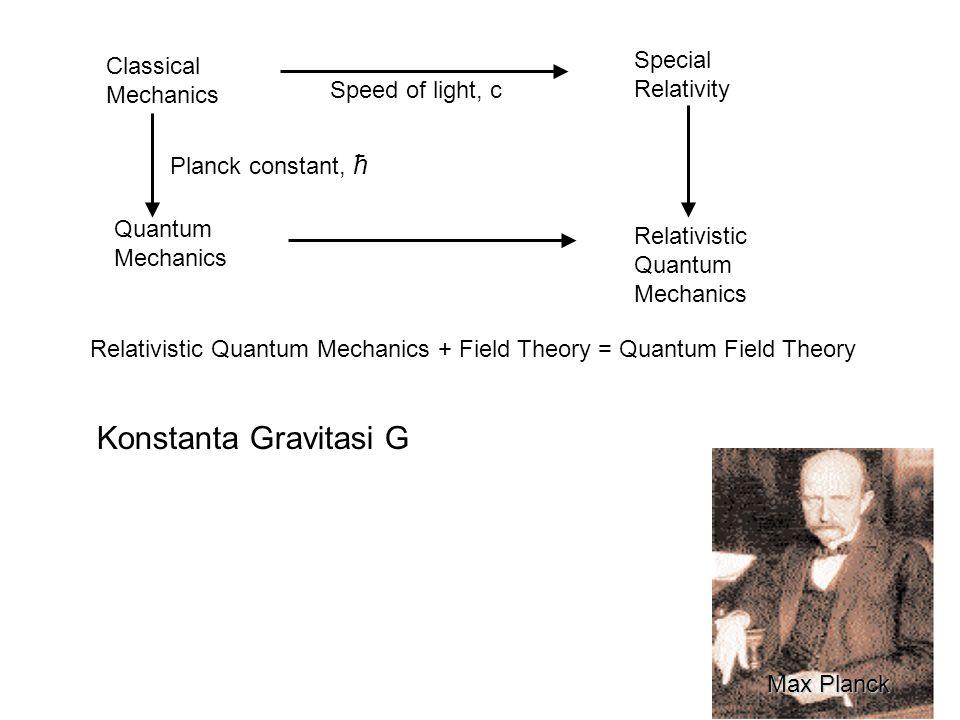 Relativistic Quantum Mechanics + Field Theory = Quantum Field Theory Classical Mechanics Special Relativity Speed of light, c Quantum Mechanics Relativistic Quantum Mechanics Planck constant, ћ Max Planck Konstanta Gravitasi G
