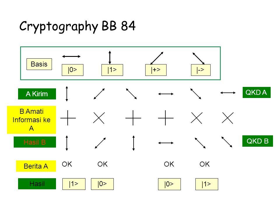 Cryptography BB 84 |0>|1>|+>|-> Basis A Kirim B Amati Informasi ke A Hasil B Berita A Hasil OK |1> |0> OK QKD A QKD B