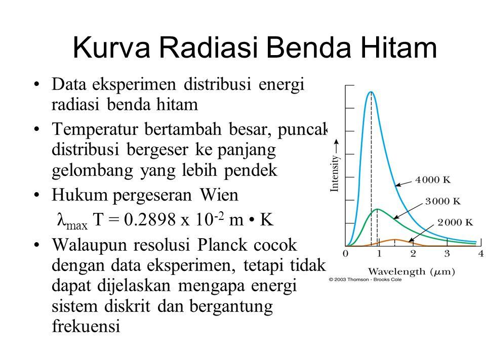 Kurva Radiasi Benda Hitam •Data eksperimen distribusi energi radiasi benda hitam •Temperatur bertambah besar, puncak distribusi bergeser ke panjang gelombang yang lebih pendek •Hukum pergeseran Wien λ max T = 0.2898 x 10 -2 m • K •Walaupun resolusi Planck cocok dengan data eksperimen, tetapi tidak dapat dijelaskan mengapa energi sistem diskrit dan bergantung frekuensi