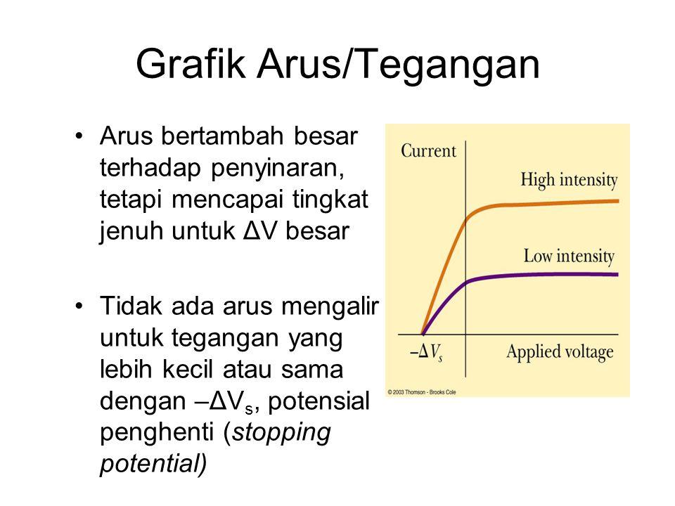 Grafik Arus/Tegangan •Arus bertambah besar terhadap penyinaran, tetapi mencapai tingkat jenuh untuk ΔV besar •Tidak ada arus mengalir untuk tegangan yang lebih kecil atau sama dengan –ΔV s, potensial penghenti (stopping potential)