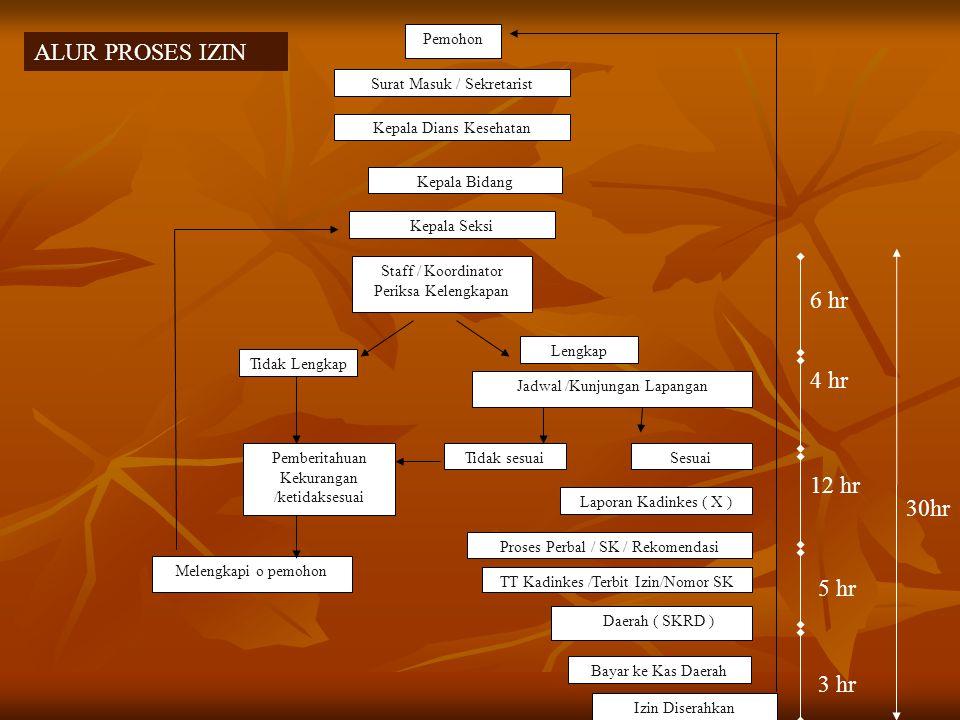 Lanjutan ( 5 )  Daftar kepegawaian tenaga non medis  Fotocopi Ijazah masing masing tenaga non medis  Daftar peralatan Medis dan non Medis  Daftar Rencana Tarip pelayanan  Berita Acara Peninjauan RS