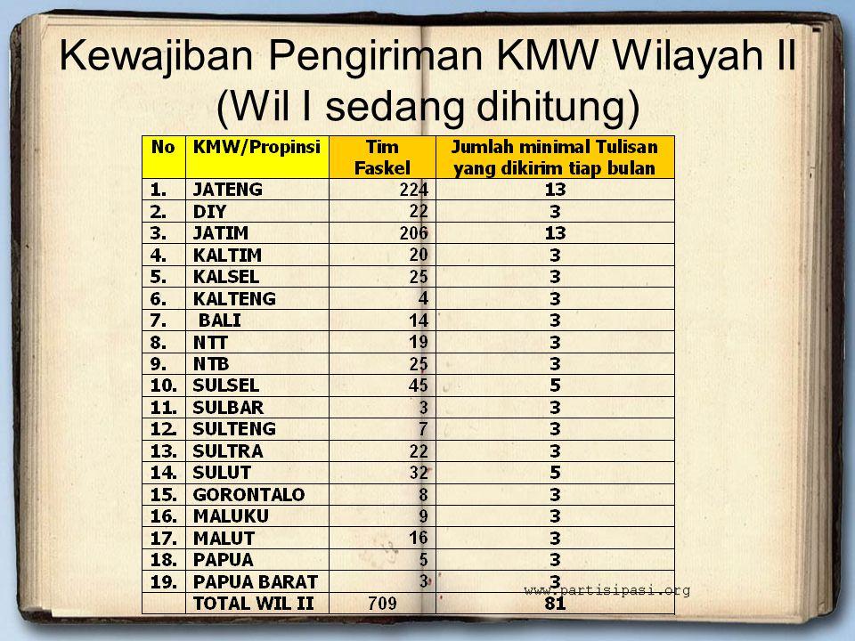 Kewajiban Pengiriman KMW Wilayah II (Wil I sedang dihitung)
