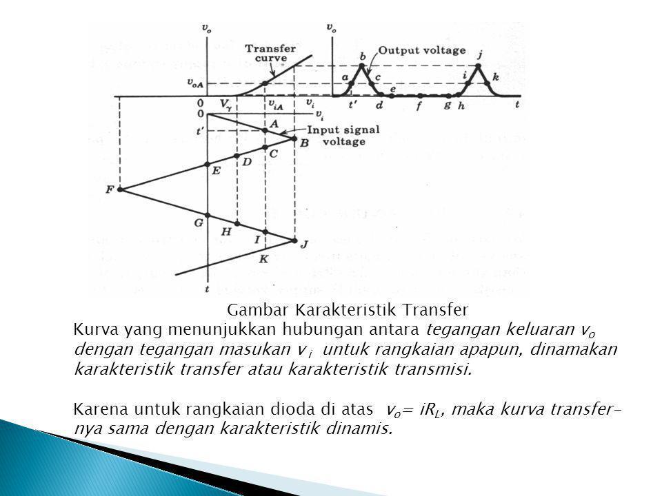 Gambar Karakteristik Transfer Kurva yang menunjukkan hubungan antara tegangan keluaran v o dengan tegangan masukan v i untuk rangkaian apapun, dinamakan karakteristik transfer atau karakteristik transmisi.