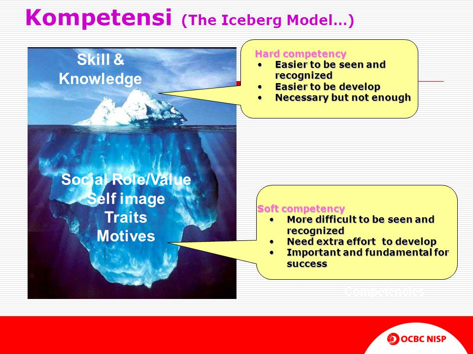 Kompetensi (The Iceberg Model…) Soft Competencies Social Role/Value Self image Traits Motives Skill & Knowledge Hard competency Hard competency •Easier to be seen and recognized •Easier to be develop •Necessary but not enough Soft competency •More difficult to be seen and recognized •Need extra effort to develop •Important and fundamental for success