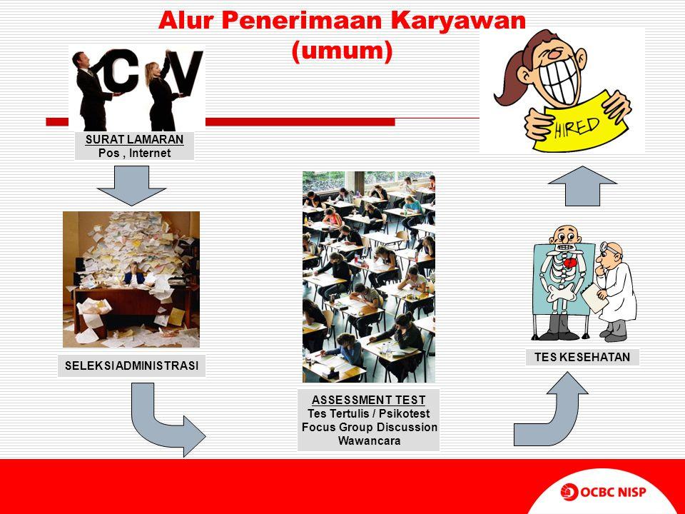 Alur Penerimaan Karyawan (umum) SURAT LAMARAN Pos, Internet SELEKSI ADMINISTRASI ASSESSMENT TEST Tes Tertulis / Psikotest Focus Group Discussion Wawan