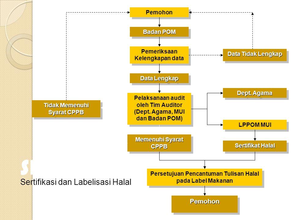 Pemohon Badan POM Pemeriksaan Kelengkapan data Pemeriksaan Kelengkapan data Pelaksanaan audit oleh Tim Auditor (Dept. Agama, MUI dan Badan POM) Tidak