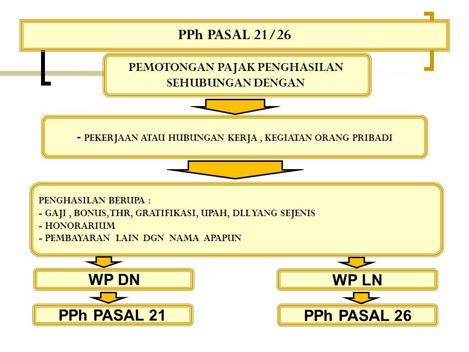 PENGURANG YANG DIPERBOLEHKAN DALAM MENGHITUNG PPh Pasal 21 UNTUK LAKI-LAKI 3.