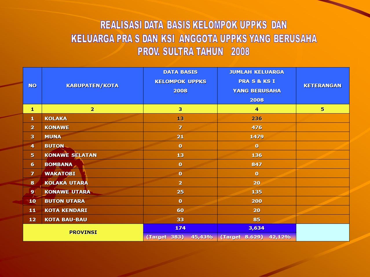 NOKABUPATEN/KOTA DATA BASIS JUMLAH KELUARGA KETERANGAN KELOMPOK UPPKS PRA S & KS I 2008 YANG BERUSAHA 2008 12345 1KOLAKA13236 2KONAWE7476 3MUNA211479