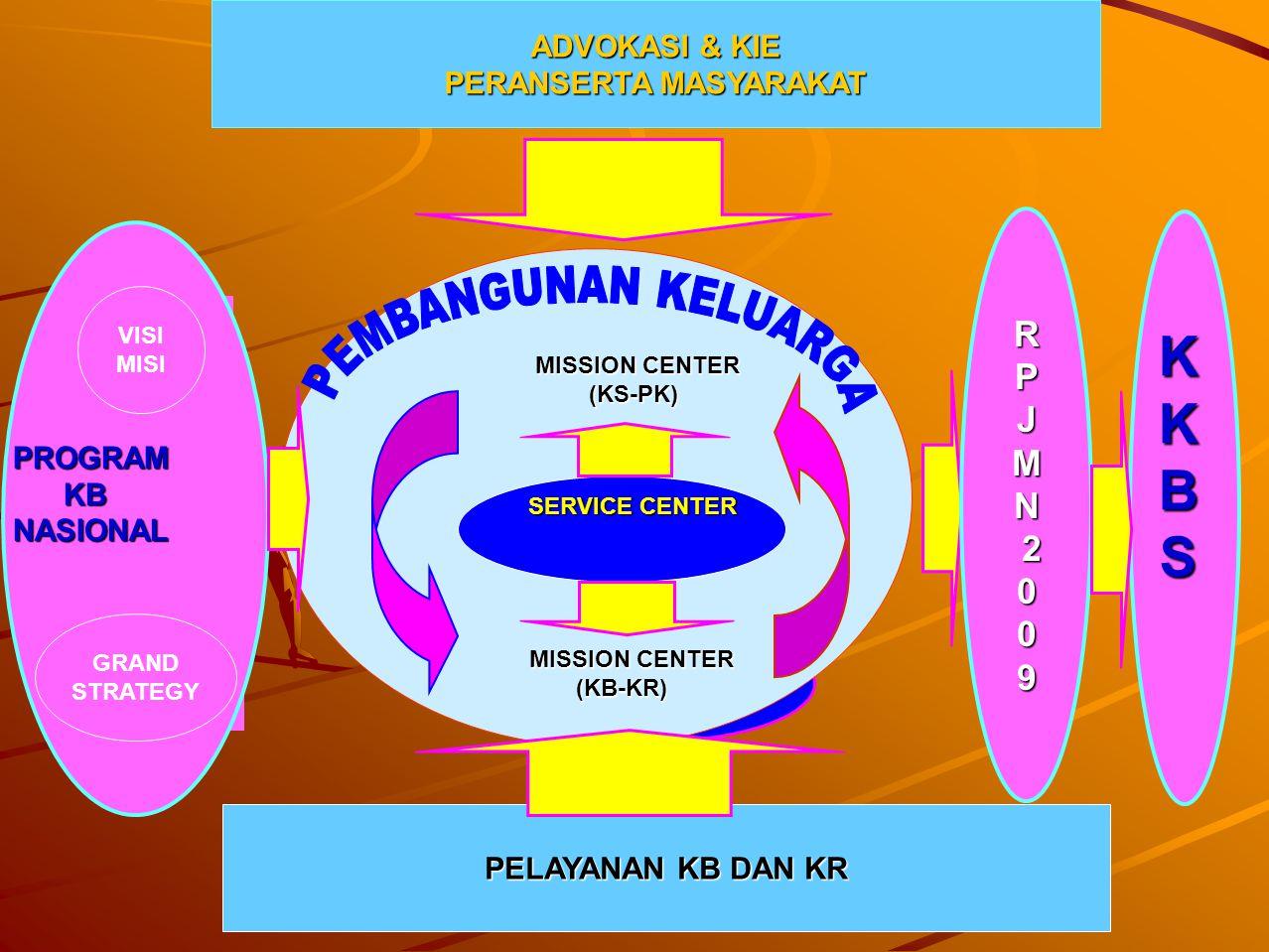 PELAYANAN KB DAN KR KKBS ADVOKASI & KIE PERANSERTA MASYARAKAT MISSION CENTER MISSION CENTER(KS-PK) (KB-KR) SERVICE CENTER VISI MISI GRAND STRATEGY PRO