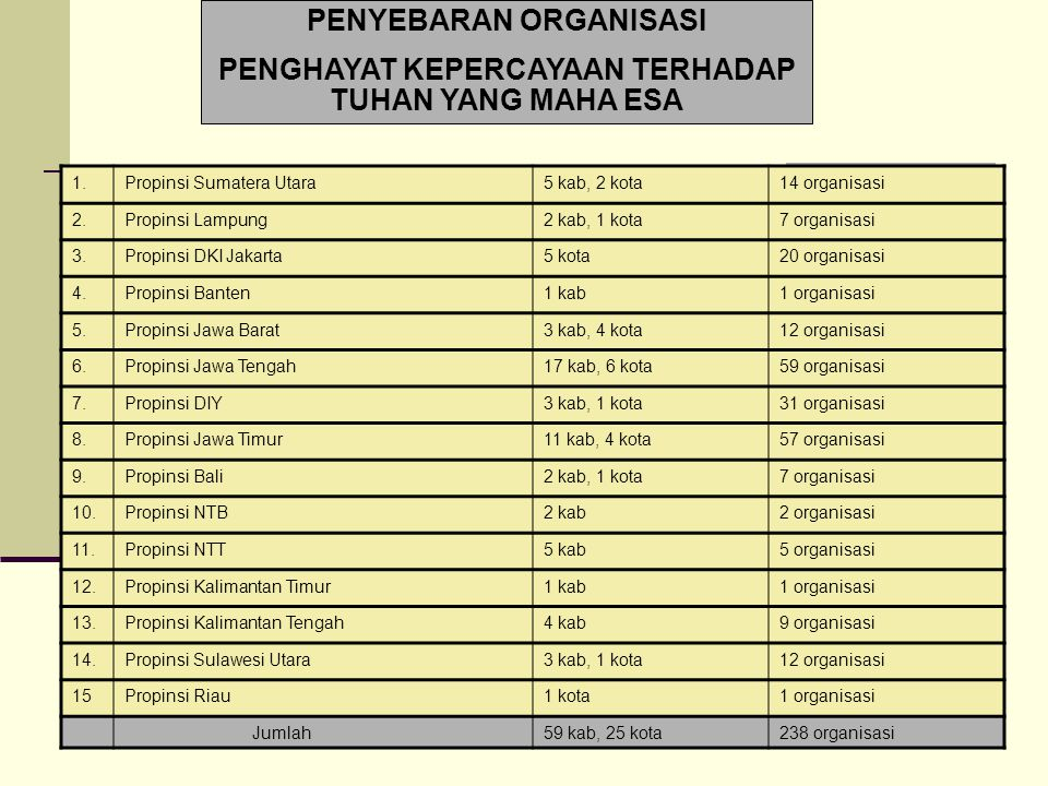PENYEBARAN ORGANISASI PENGHAYAT KEPERCAYAAN TERHADAP TUHAN YANG MAHA ESA 1.Propinsi Sumatera Utara5 kab, 2 kota14 organisasi 2.Propinsi Lampung2 kab,