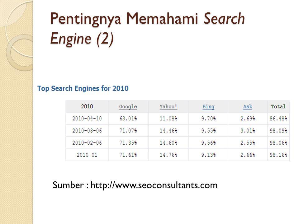 Pentingnya Memahami Search Engine (2) Sumber : http://www.seoconsultants.com