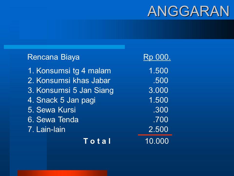 ANGGARAN Rencana Biaya 1. Konsumsi tg 4 malam1.500 2.