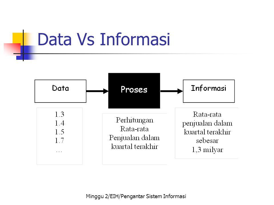 Data Vs Informasi Minggu 2/EIH/Pengantar Sistem Informasi