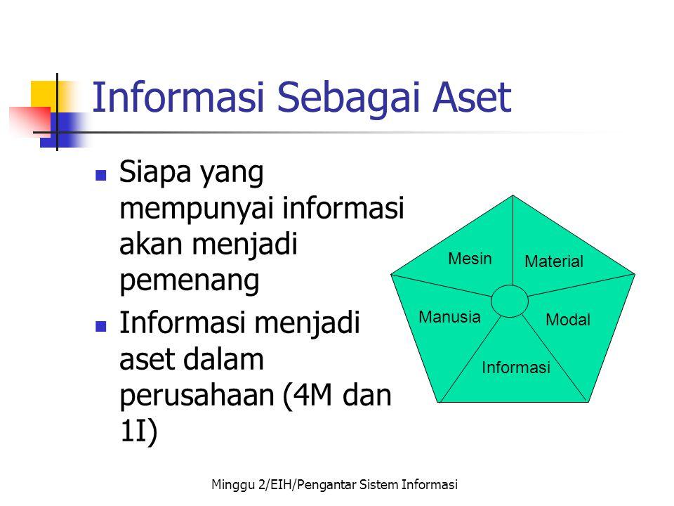 Informasi Sebagai Aset  Siapa yang mempunyai informasi akan menjadi pemenang  Informasi menjadi aset dalam perusahaan (4M dan 1I) Manusia Mesin Mate