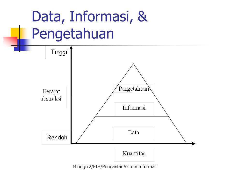 Data, Informasi, & Pengetahuan Minggu 2/EIH/Pengantar Sistem Informasi