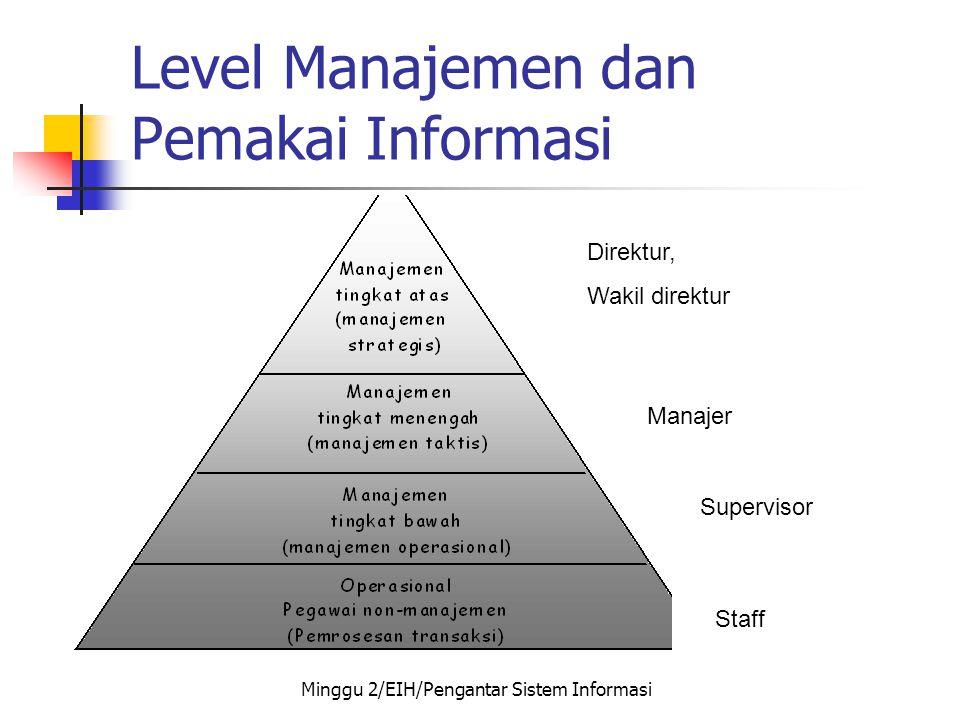 Level Manajemen dan Pemakai Informasi Direktur, Wakil direktur Manajer Supervisor Staff Minggu 2/EIH/Pengantar Sistem Informasi